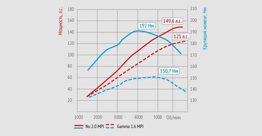 Скоростные характеристики двигателей Хендай Крета
