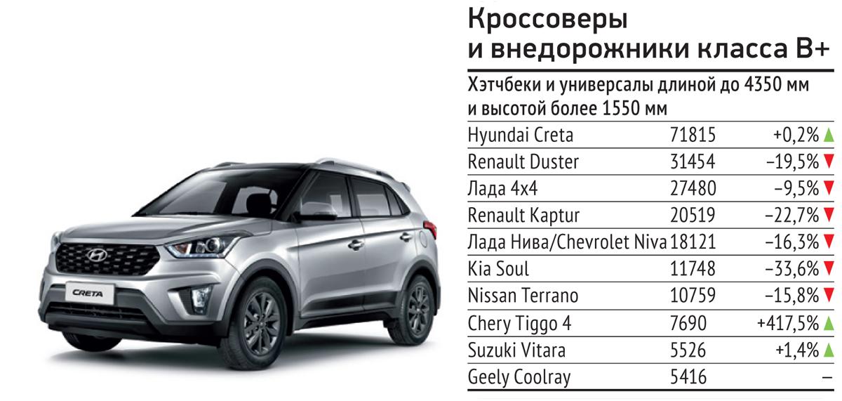 Почему KIA прекратила продажу кроссовера Seltos   Екатеринбург